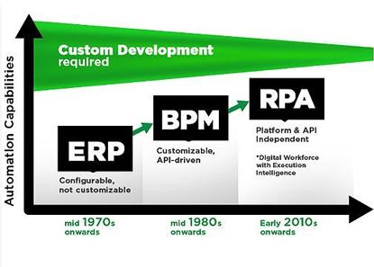 The Evolution of Process Automation Technology